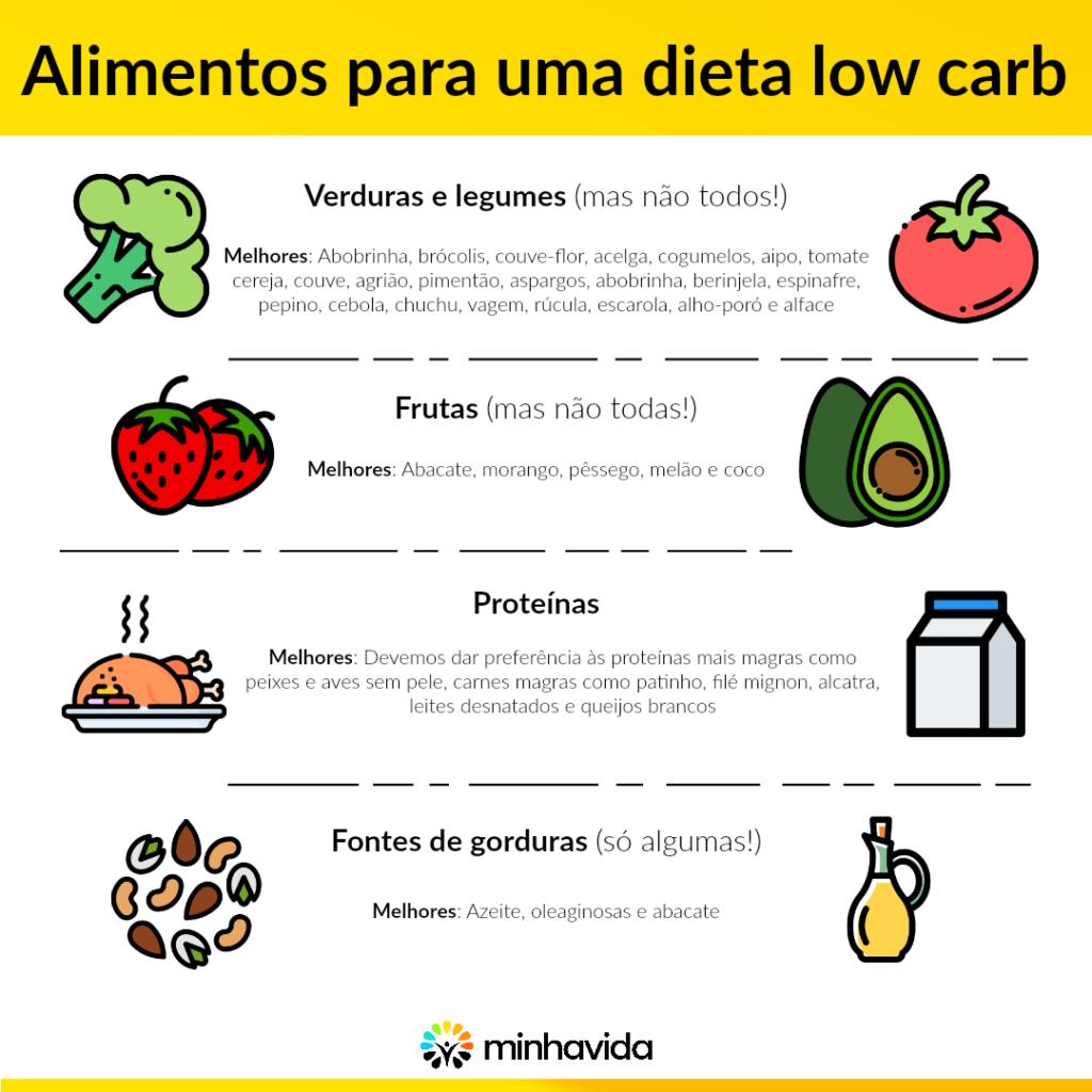 Dieta low carb 1024x1024 - 100 RECEITAS LOW CARB - CARDÁPIO COMPLETO
